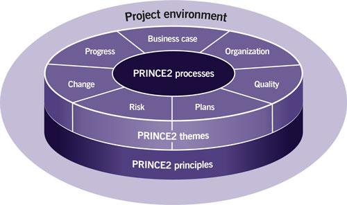 que es Prince2