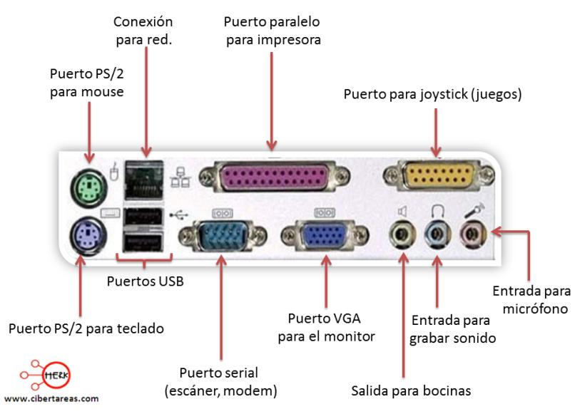 Resultado de imagen para puertos para computadoras